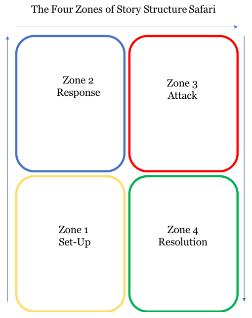 4 zones arranged like window panes