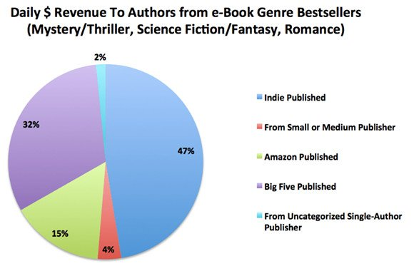 Daily Revenue to Authors from e-Book Genre Bestsellers